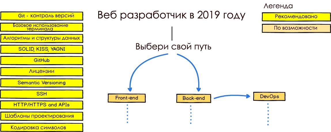 Схема успешного развития веб-разработчика в 2019 году