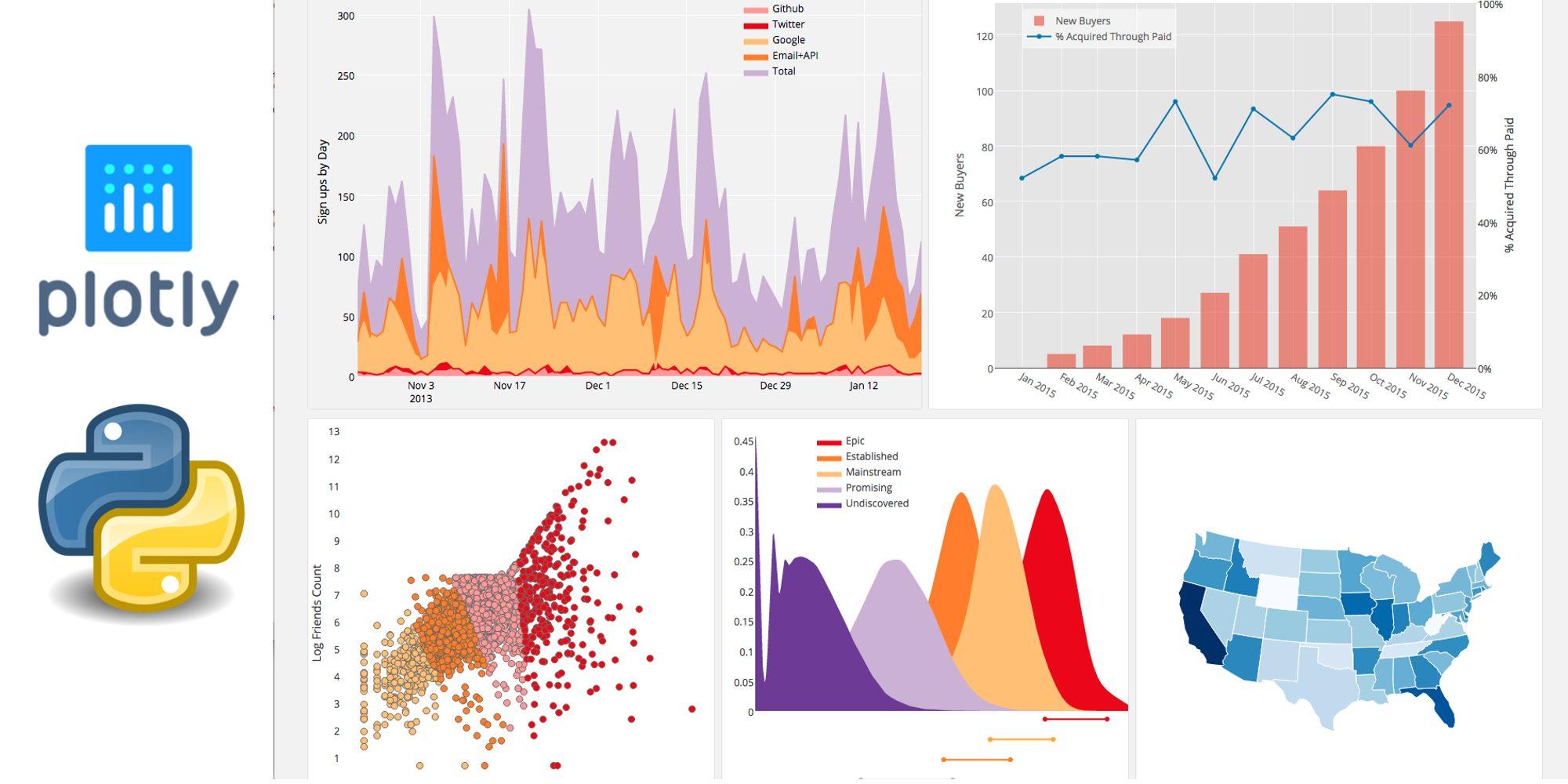 Забудьте о matplotlib: визуализация данных в Python вместе с plotly