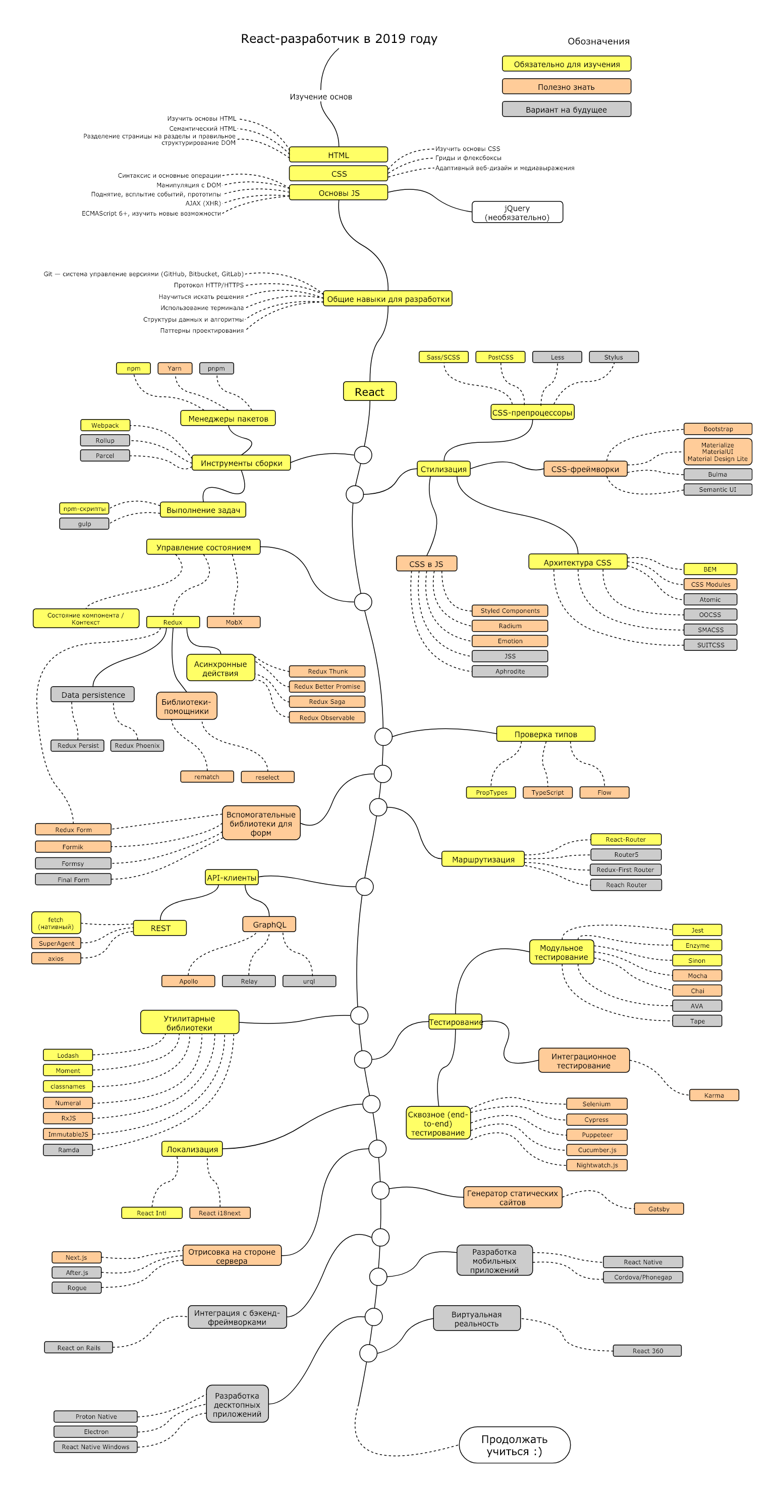 React Developer и путь его развития в 2019 году