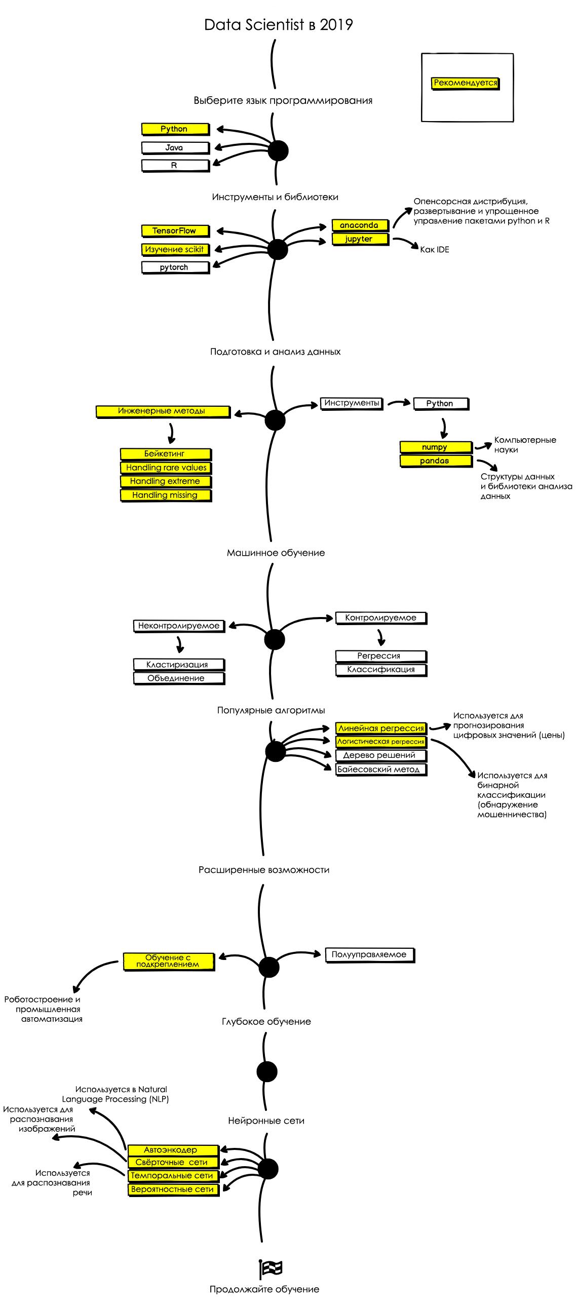 Схема успешного развития data-scientist специалиста в 2019 году