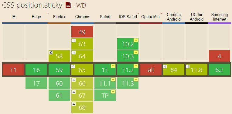 ТОП-6 рецептов на чистом HTML и CSS без использования JS