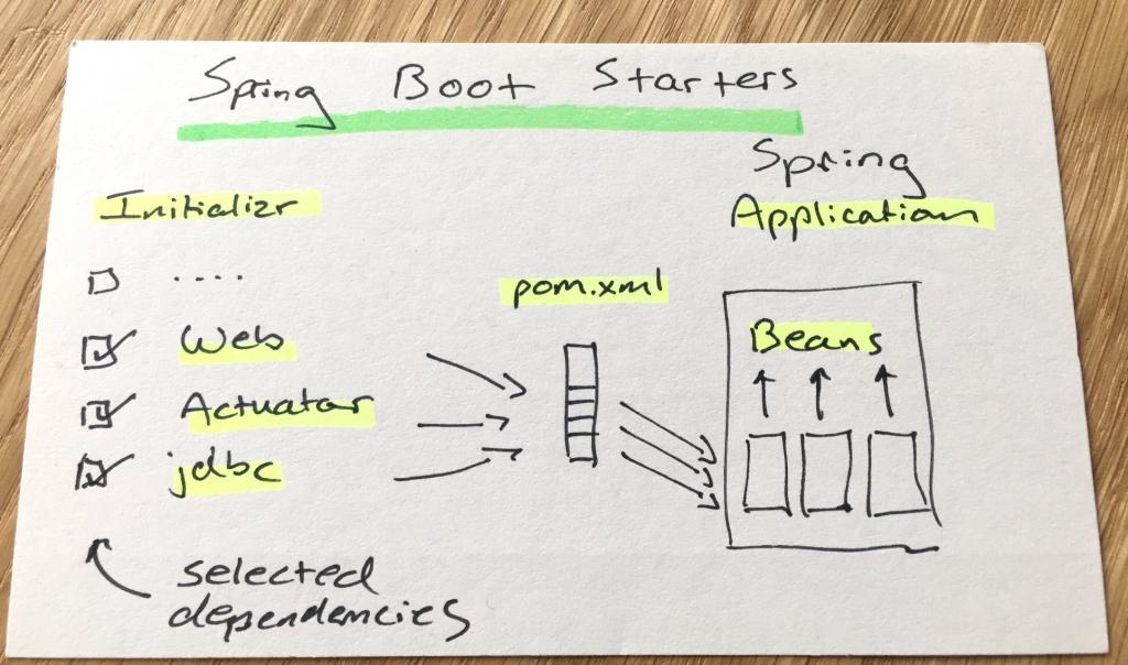 Spring Boot схема
