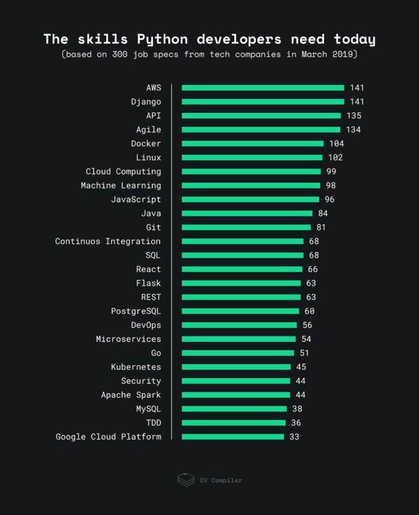 Навыки, необходимые Python-разработчику на мировом рынке 2019 года
