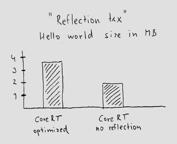 reflection tax