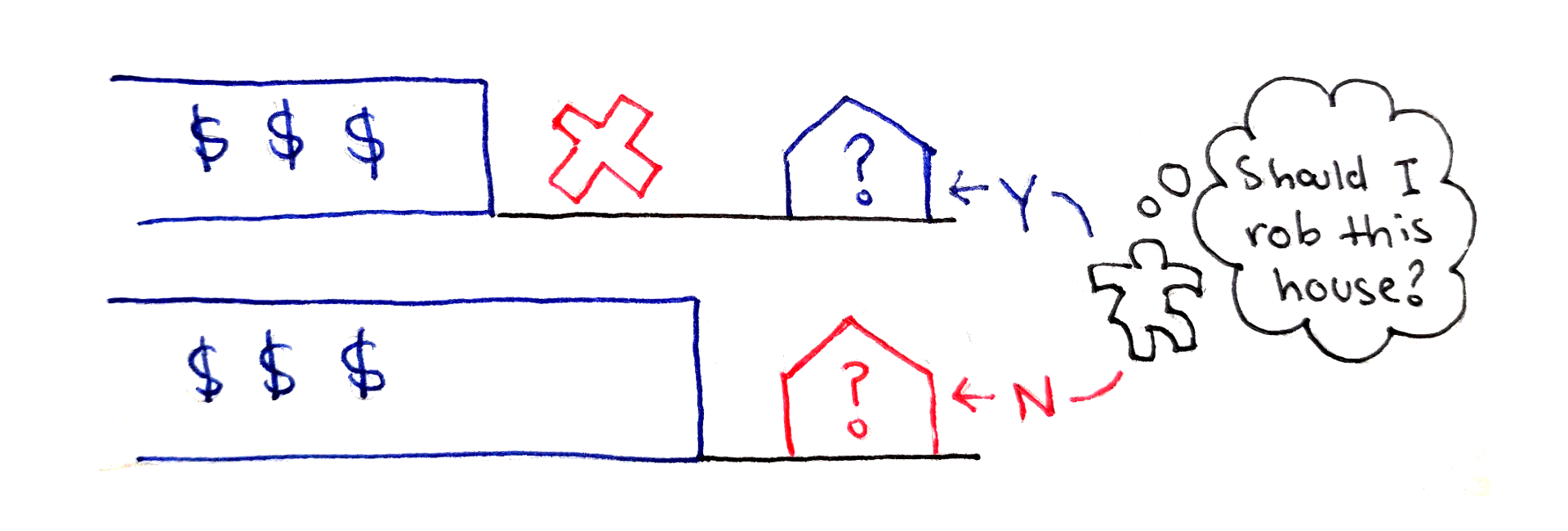Динамическое программирование