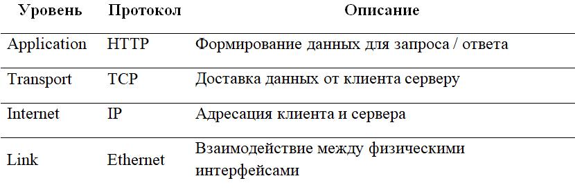 Стек протоколов
