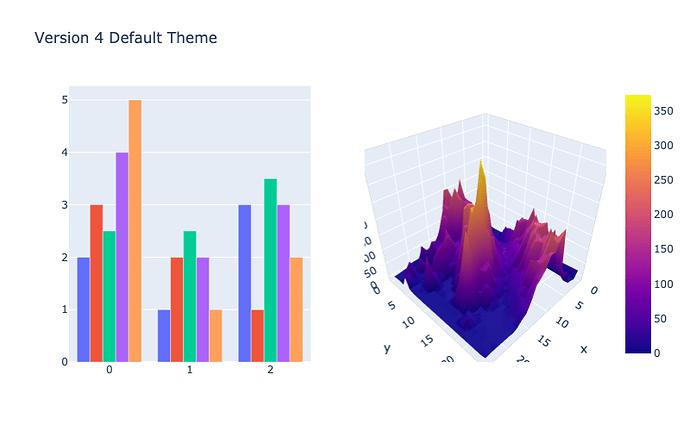 Встречайте: версия 4.0 графической библиотеки plotly для Python