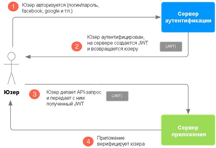 JWT для чайников: 5 шагов к пониманию JSON веб-токенов