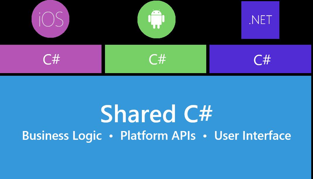 Почему C# программисты скоро будут нарасхват