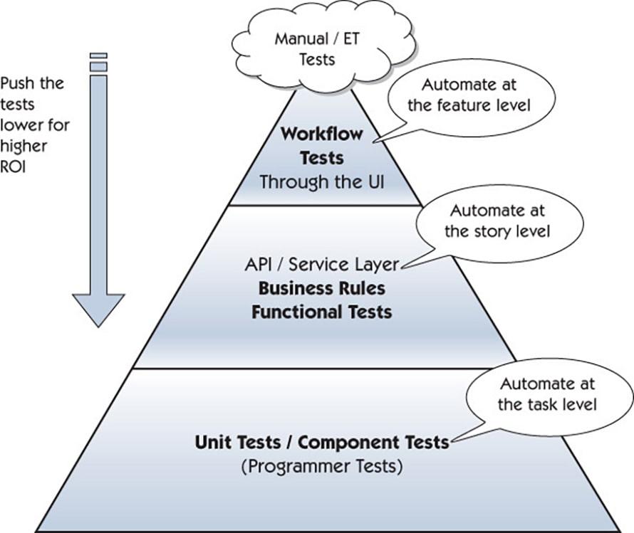 Как найти подход к автоматизации тестирования