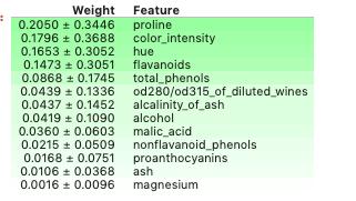 4 Python библиотеки для интерпретируемого машинного обучения